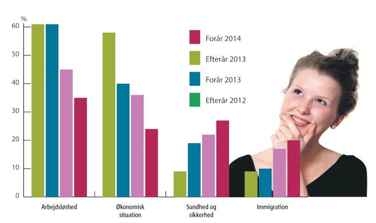 Hvad mener du er de to største problemer, Danmark står overfor i øjeblikket? Kilde: Eurometer Illustration: Jakob Thuemoes