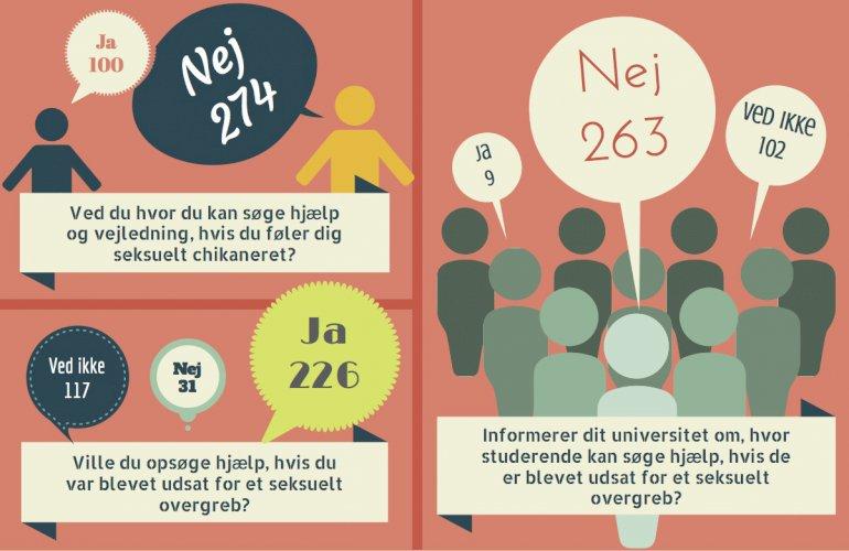 Kommunen har i perioden 1. juli til 15. august spurgt studerende ved ti forskellige videregående uddannelsessteder på Fyn, Sjælland og i Jylland om deres erfaringer i forhold til seksuelle overgreb. Der er både blevet spurgt til generelle erfaringer og konkrete erfaringer på uddannelsesstederne. De 377 studerende, som har deltaget, har Kommunen nået gennem uddannelsesstedernes officielle Facebook-profiler, intranet, studierelevante Facebook-grupper samt studieorganisationer og studiernes egne medier. Undersøgelsen, der er udformet under vejledning fra Center for Seksuelle Overgreb på Rigshospitalet, kan ikke bruges til at generalisere på landsplan, men den giver en indikation på de studerendes erfaringer på området.
