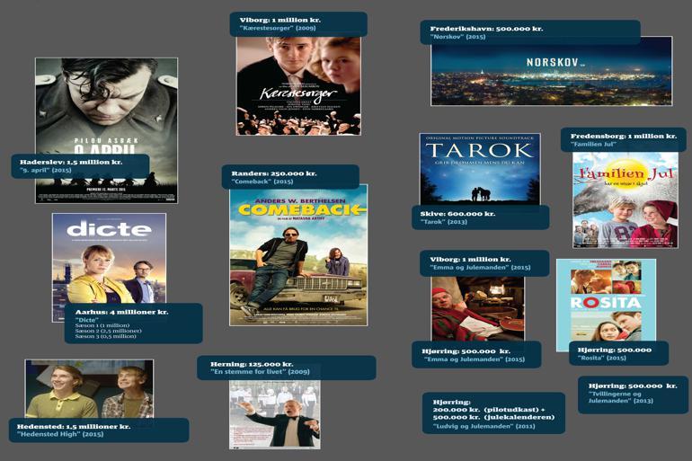 Et udpluk af film og serier, som har modtaget kommunal støtte de sidste seks år.