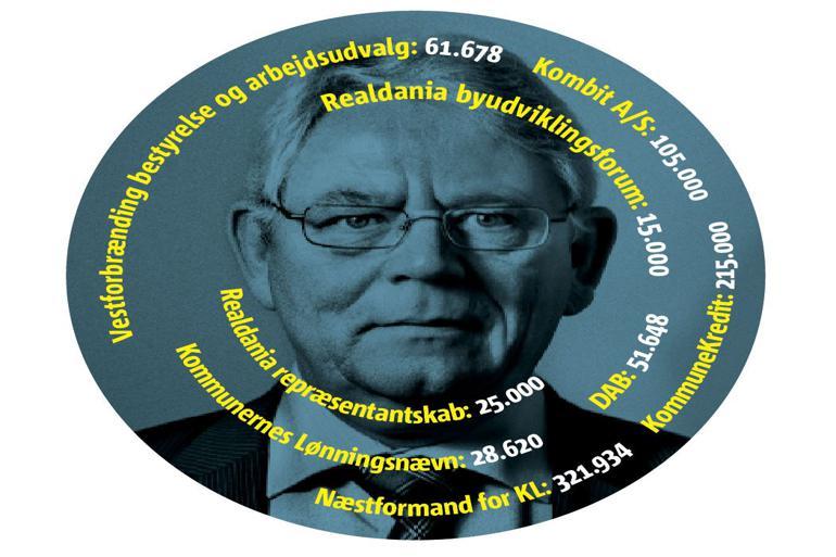 125 procent får Rødovres borgmester Erik Nielsen (S) oveni sin lønpose via honorarer på i alt 823.879. Det er en større bonus end nogen anden borgmester.