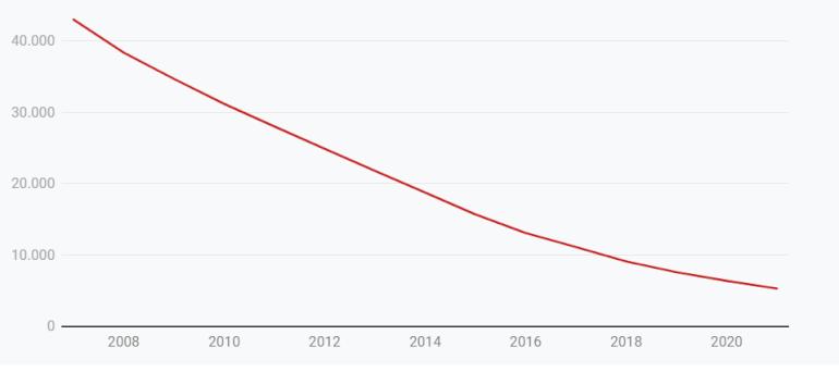Antallet af kommunale tjenestemænd falder kraftigt